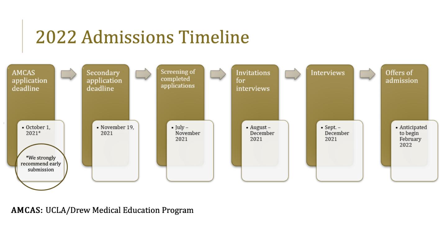 2022 Admissioms Timeline